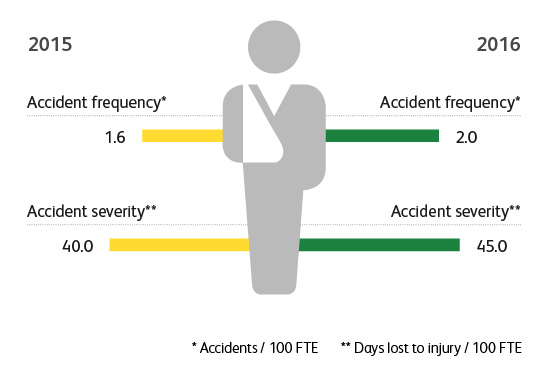 Graphic: Accidents